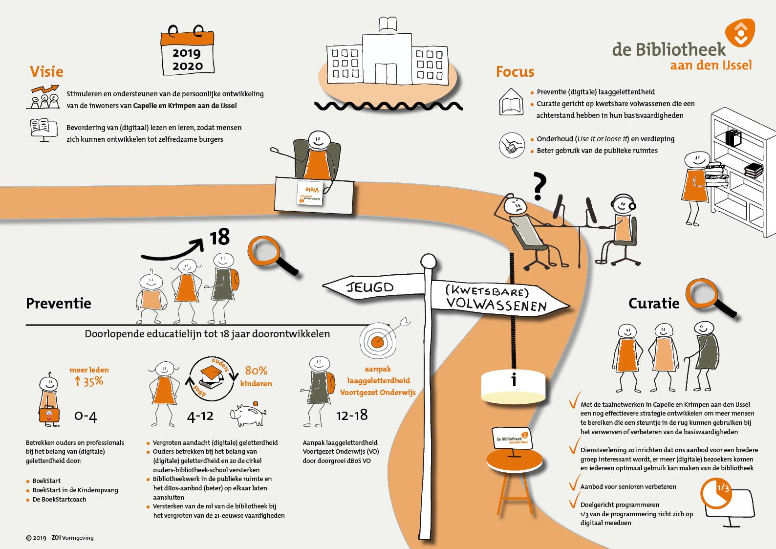 Infographic Bibliotheek aan den IJssel